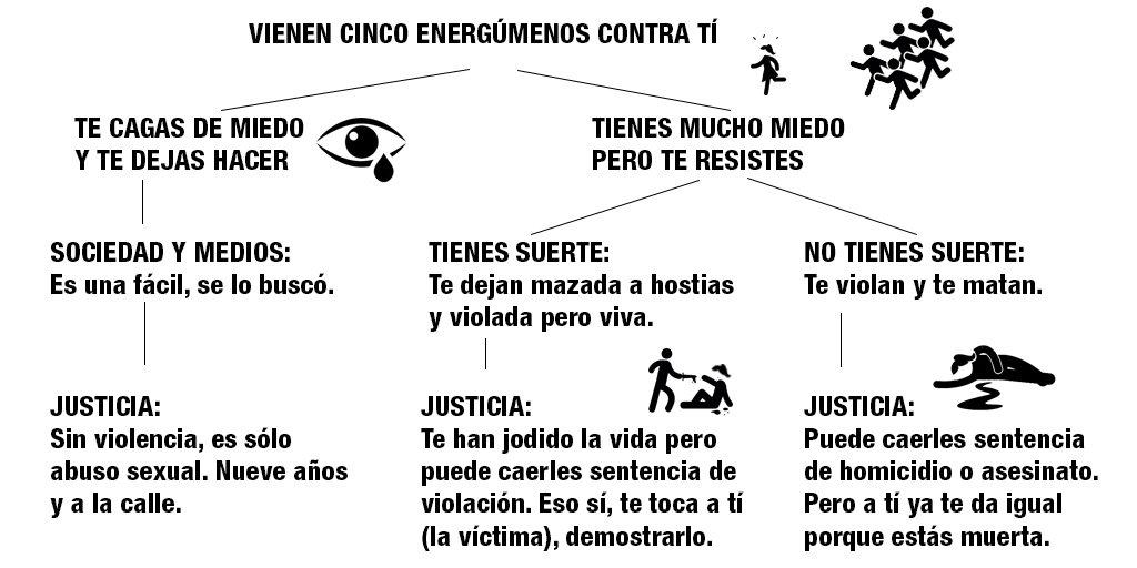 Por si a alguien le quedan dudas sobre cómo va esto de la #justiciapatriarcal, me he tomado el tiempo de haceros un dibujito... De nada. #LaManada  #EstaEsNuestraManada  #YoSiTeCreo