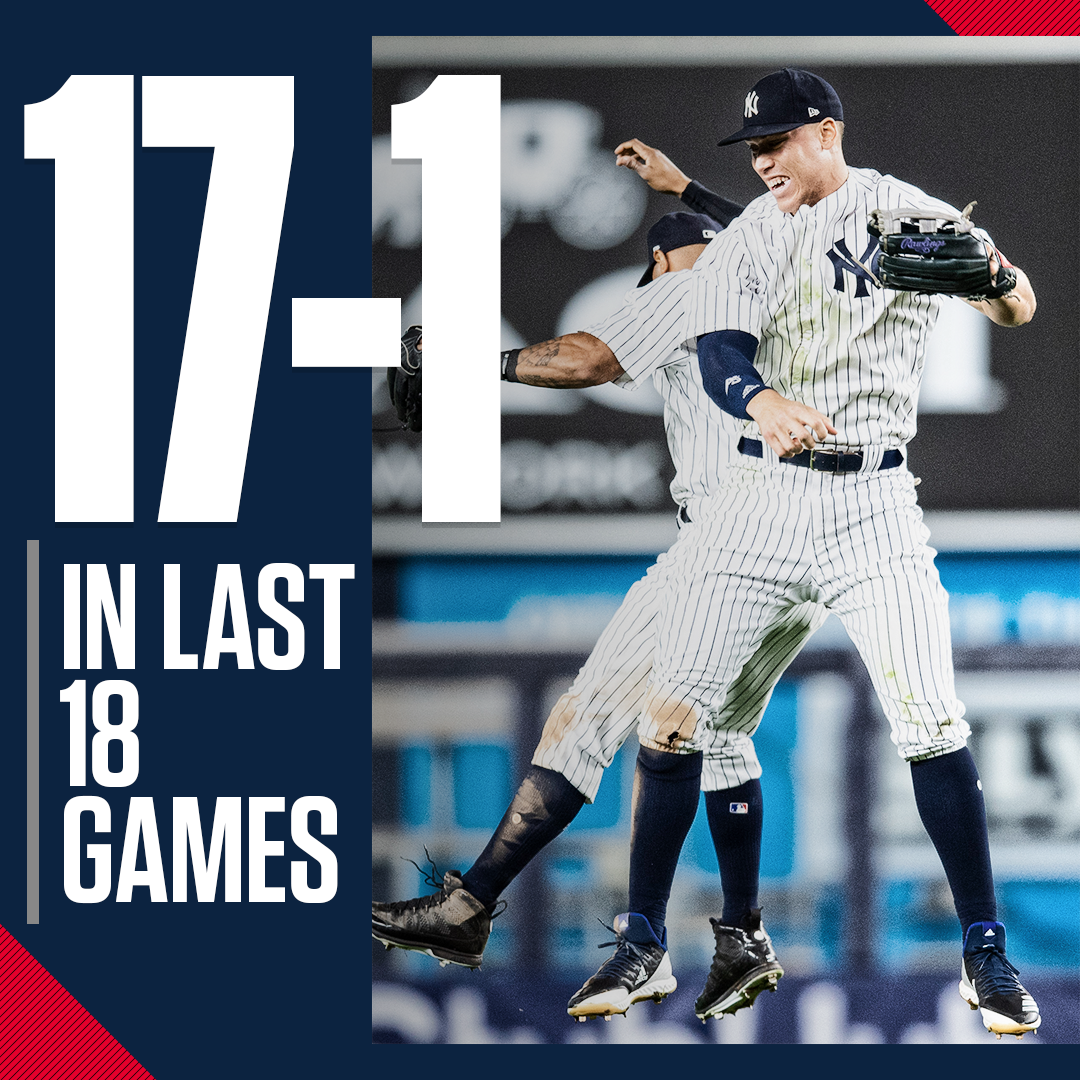 ICYMI: The Yankees now have their best 18-game stretch since June 1953. https://t.co/3zN9TRpCJI