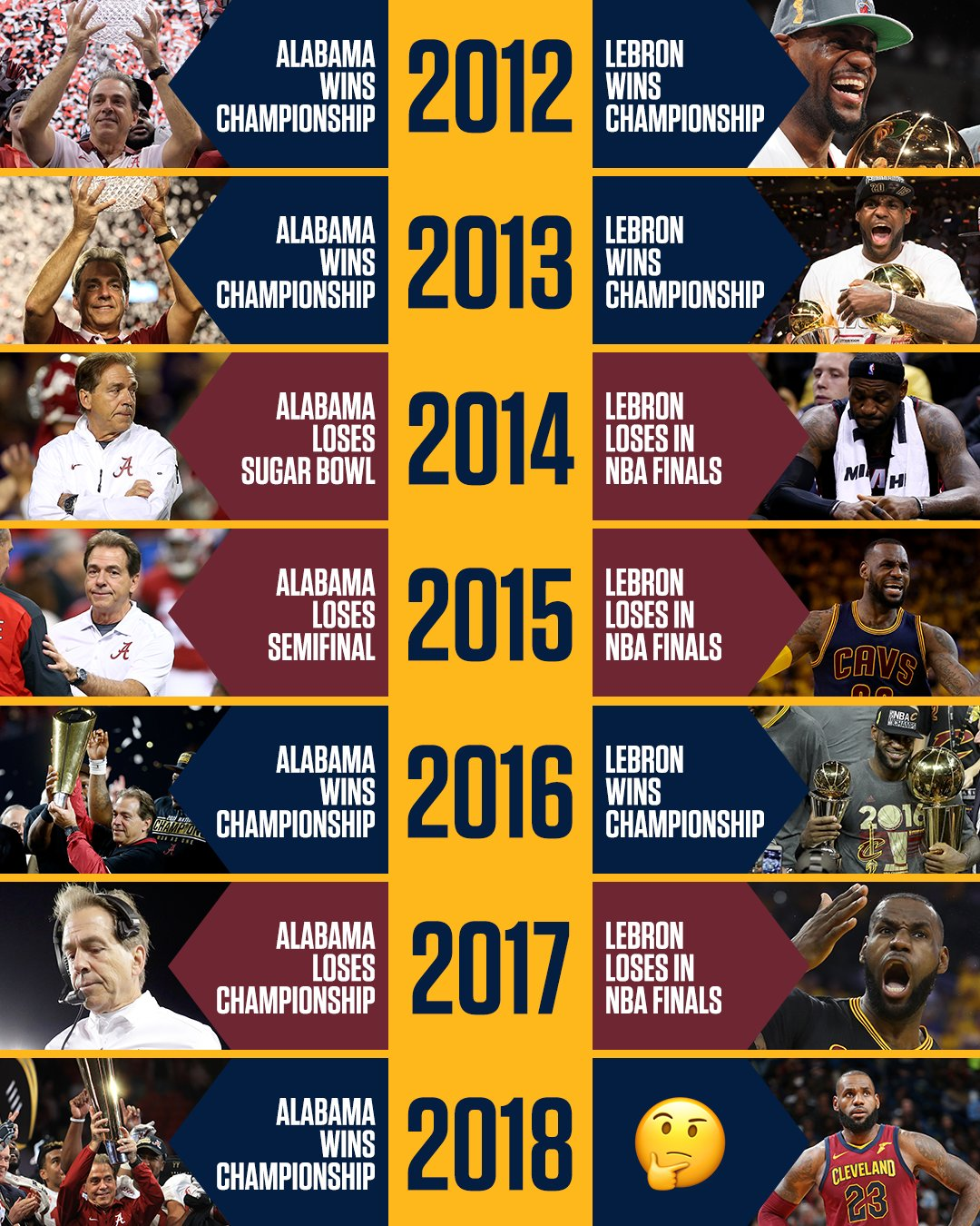 History and Nick Saban say LeBron James is going all the way this year. �� https://t.co/FiB8sZvtrZ