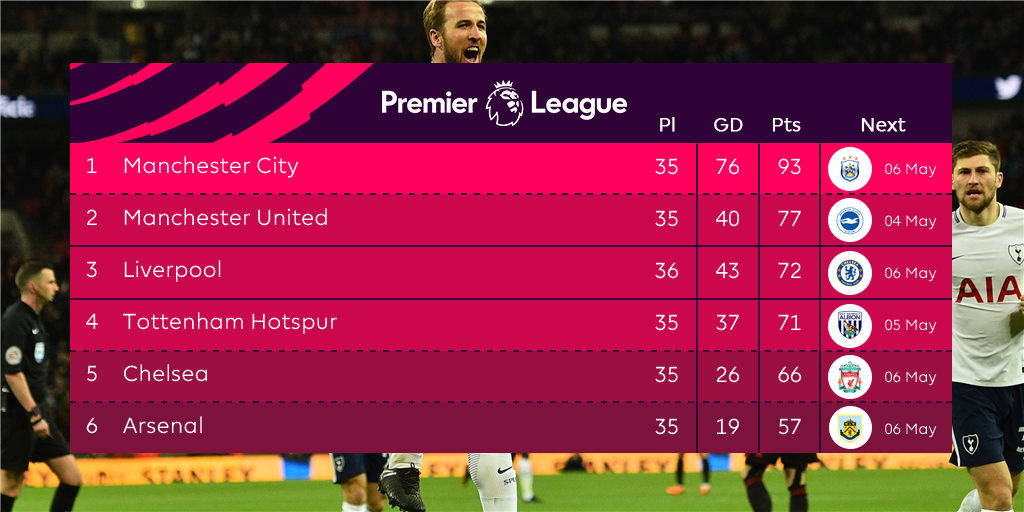 Spurs haven't made sure of a top 4 place yet - but they've taken a giant stride...   #TOTWAT https://t.co/e6SMQYm76h