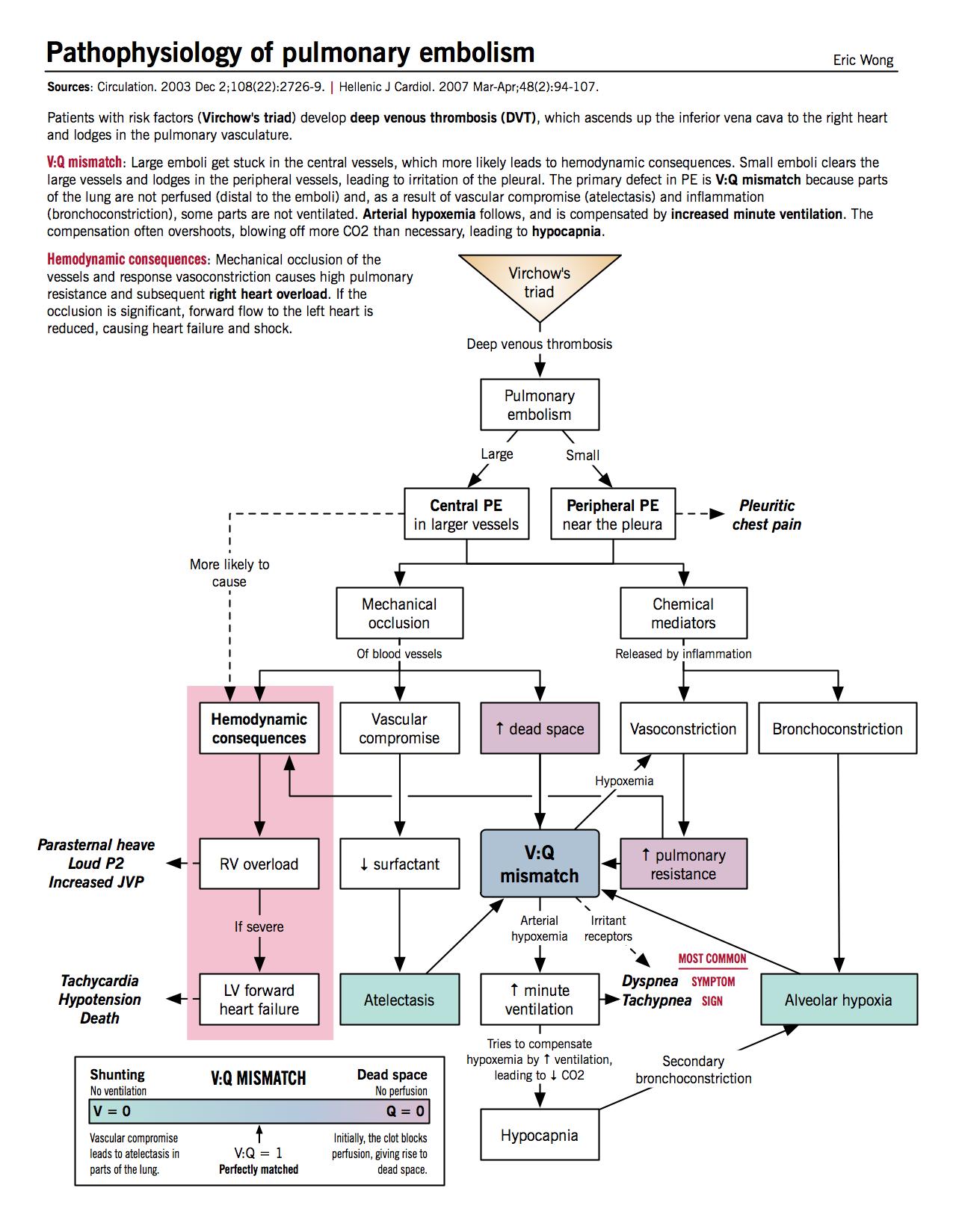 Pathophysiology of Pulmonary Embolism. #meded #foamed #medicine https://t.co/0xIDQlrRAP