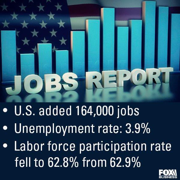 RT @FoxBusiness: #JobsReport: US jobs report: Unemployment falls to 3.9% https://t.co/nOmD6MGoOb https://t.co/nuz6jiAhEK