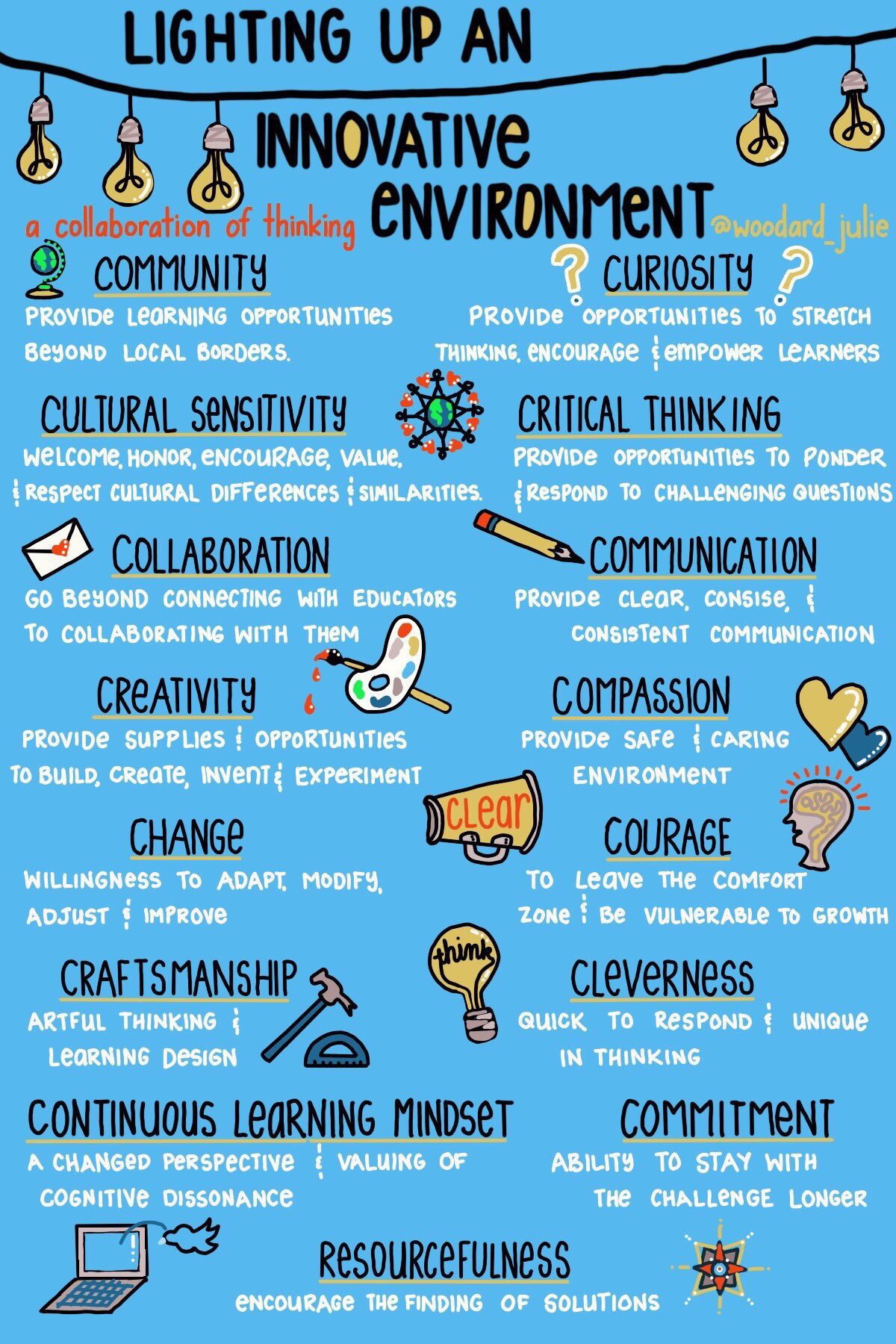 15 Ways to Light Up An Innovative Environment 💡🌺👥🌏🚀🎨💻 (by @woodard_julie) #edchat #education #satchat #edtech #ukedchat #mathchat #aussieED https://t.co/KES39BNczq