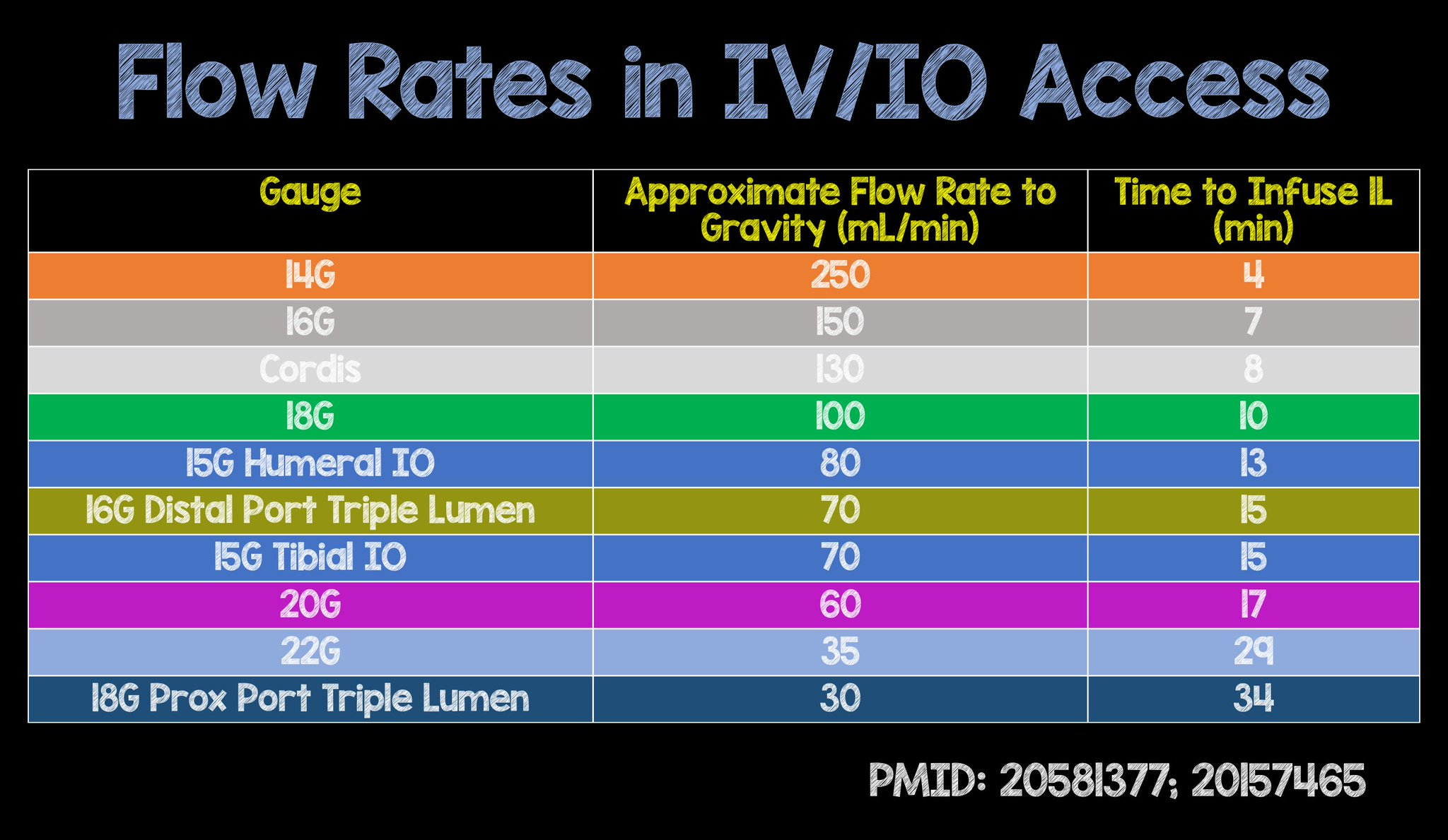 Per #FOAMed feedback, CVC & IO access flow rates added to chart #FOAMed #postpubpeerreview https://t.co/ScCp3boWG7