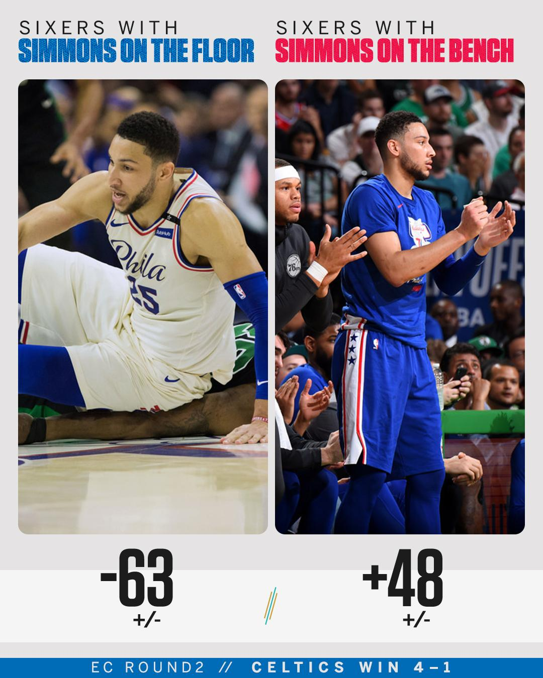 Ben Simmons had the worst +/- of any player in the Celtics/Sixers series. https://t.co/LcTI5ppyNq