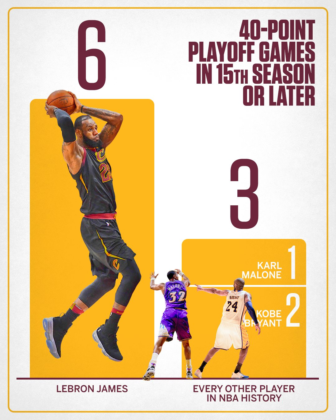 LeBron has TWICE as many 40-point games in his 15th season than every other player has COMBINED. https://t.co/mKGV4EyVJg