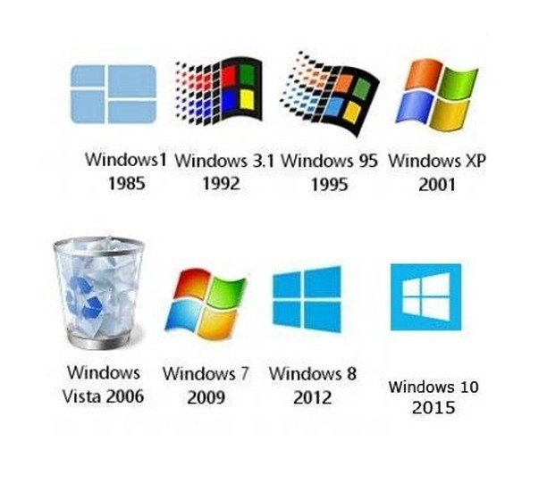 The evolution of the Windows Operating System. #Nostalgia https://t.co/Eek4wFpLWt