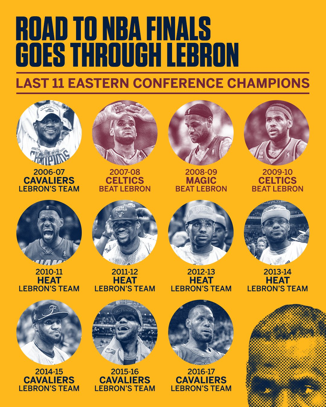 You have to go through LeBron if you want to win the East. https://t.co/dwqYyEm1Ua