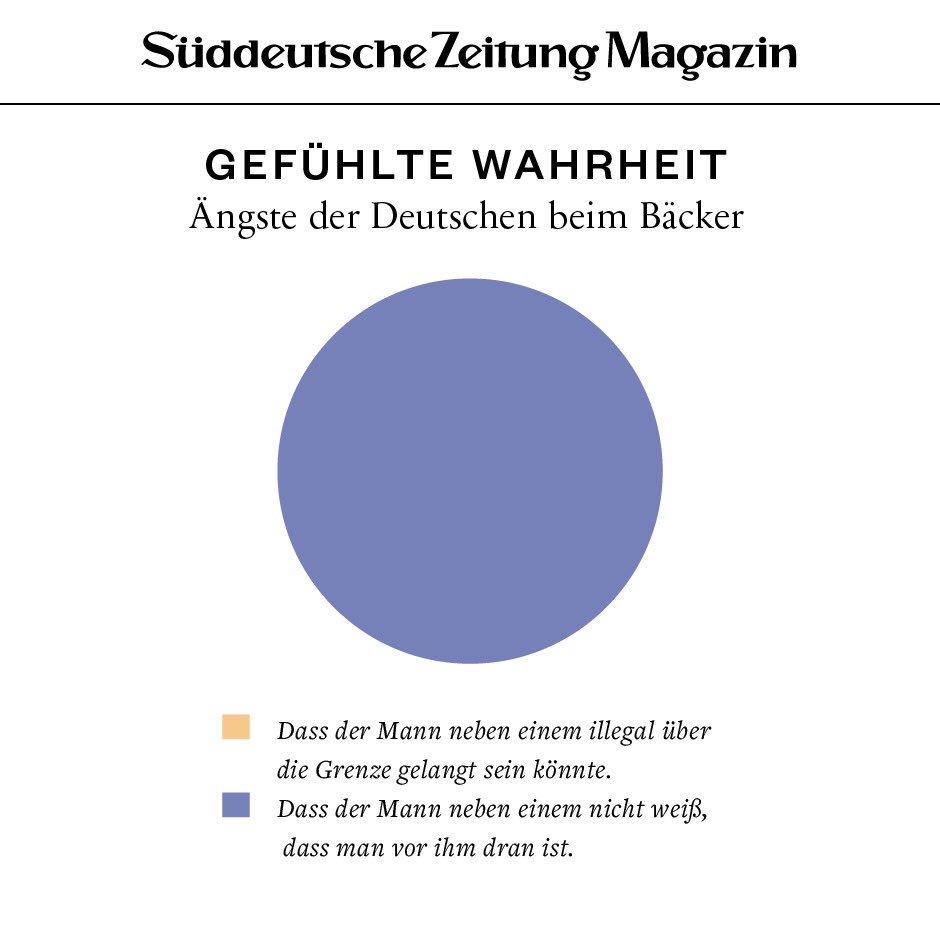"""RT @szmagazin: """"Gefühlte Wahrheit"""": Ängste der Deutschen beim Bäcker https://t.co/y3xHShSAma"""