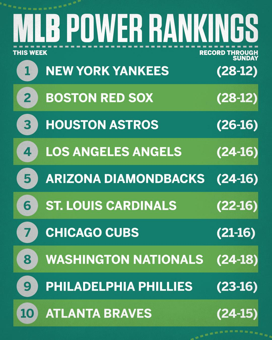 The Yankees and Red Sox are still on top.  https://t.co/SWNDgruzZo https://t.co/VTPCwmfRMD
