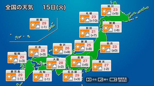 【気温上昇】西、東日本に強烈な日差し 西日本は夏本番を思わせる暑さに https://t.co/Jh