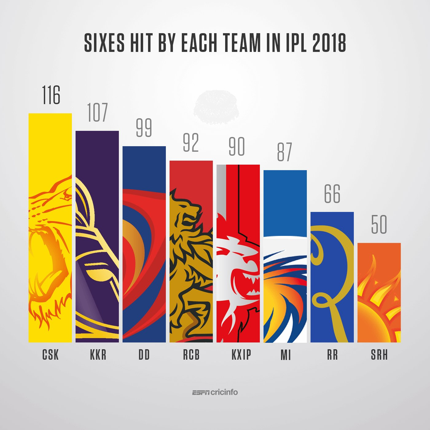 #IPL2018   Table-topping SRH have hit the least sixes.  No. 2 CSK have hit most.  Make what you will of that https://t.co/iEwhFDJLKX