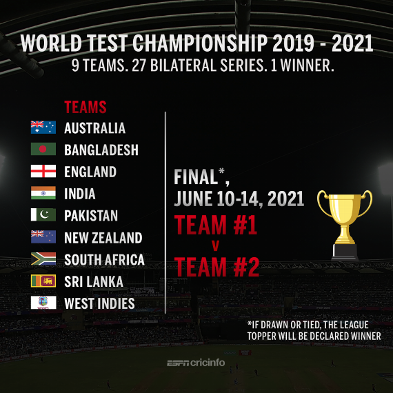 How will the World Test Championship be played?  ▶️ https://t.co/uWmDEGuy9b https://t.co/bZymuzKbXt