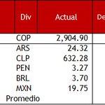 🇨🇴🇨🇴Peso colombiano fue la divisa más desvalorizada de la región https://t.co/NUKOGncS4J