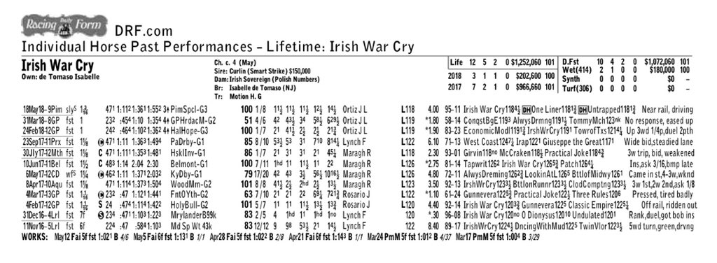 test Twitter Media - IRISH WAR CRY (Curlin) runs his (5th) triple digit Beyer winning the Pimlico Speical by open lengths. Has done it from 1M - 1 1/2M. He has come out well and is possible for the G1 Stephen Foster in 4 weeks @ChurchillDowns (home of 2019 BC). Great job by the @GrahamMotion team. https://t.co/6KnuktXBjM