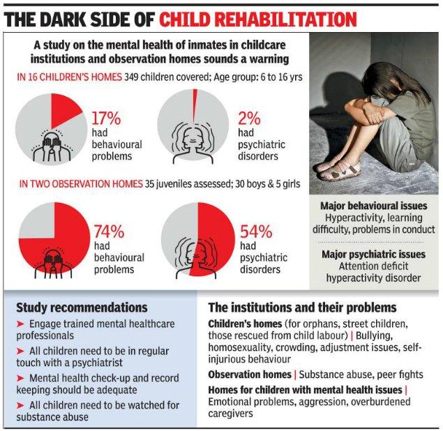 1 in 5 kids in rehab homes has behavioural issues, finds study https://t.co/bZRGrG2lEf via @TOIDelhi https://t.co/xTWbvo78T7