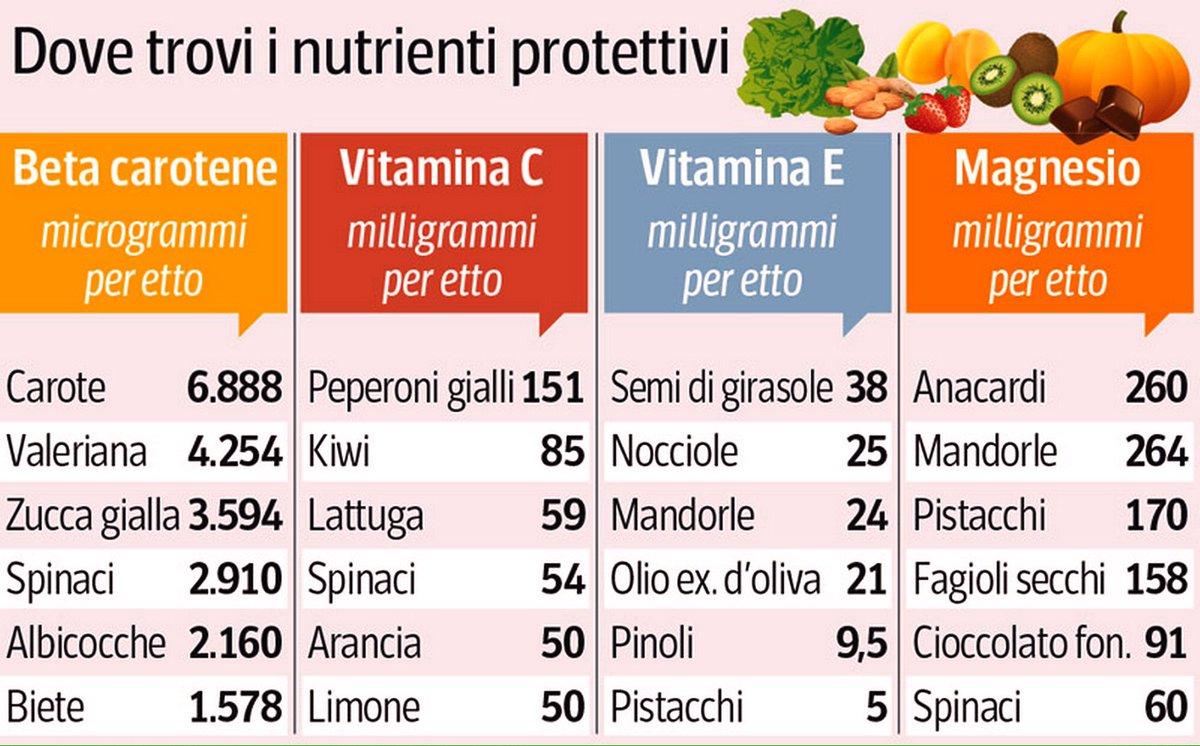 #betacarotene #vitaminaC #vitaminC #vitaminaE #magnesio #cibi https://t.co/qqXQ9I4SR7