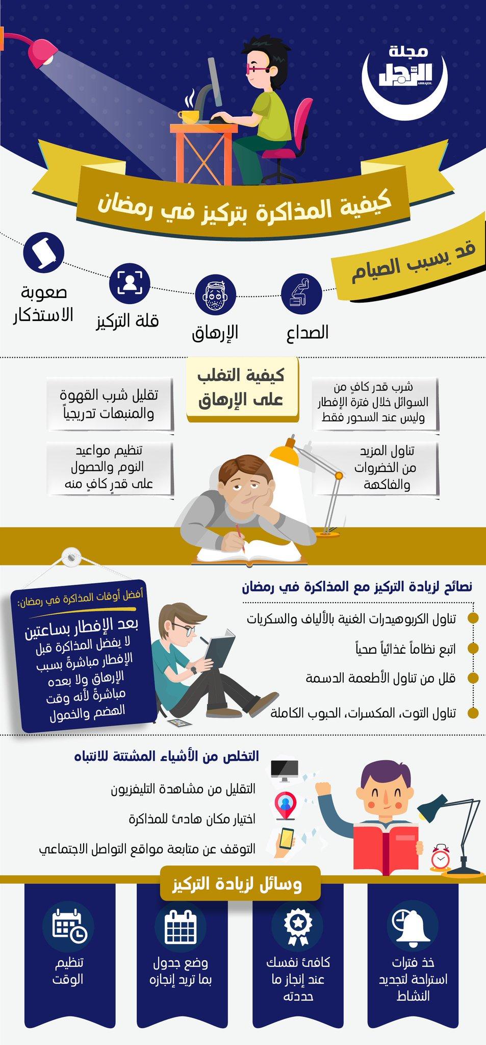 تغلب على التعب والصداع.. هكذا تذاكر بتركيز عالٍ في #رمضان   #غردوا_بالخير_برمضان_الخير https://t.co/j5nwMHTyRC