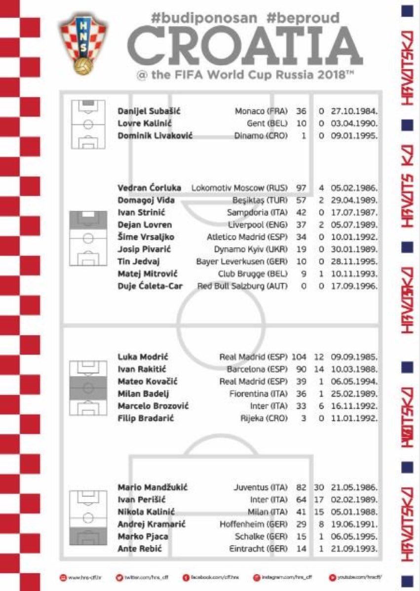 RT @FranceRMCF: Luka Modric et Mateo Kovacic participeront à la Coupe du Monde avec la Croatie. https://t.co/npuJvAUuHP