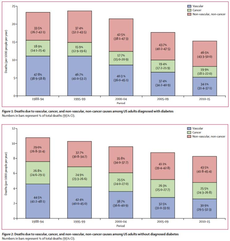test Twitter Media - Trends in cause-specific #mortality among adults with and without diagnosed #diabetes in the #USA: an epidemiological analysis of linked national survey and vital statistics data https://t.co/vqyLaRKEot https://t.co/YES1X6NLs8