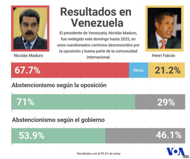 test Twitter Media - La Abstención Triunfó En Venezuela Pero Maduro Es Reelegido - https://t.co/k6FpYA50hO https://t.co/CERMLuAOlf