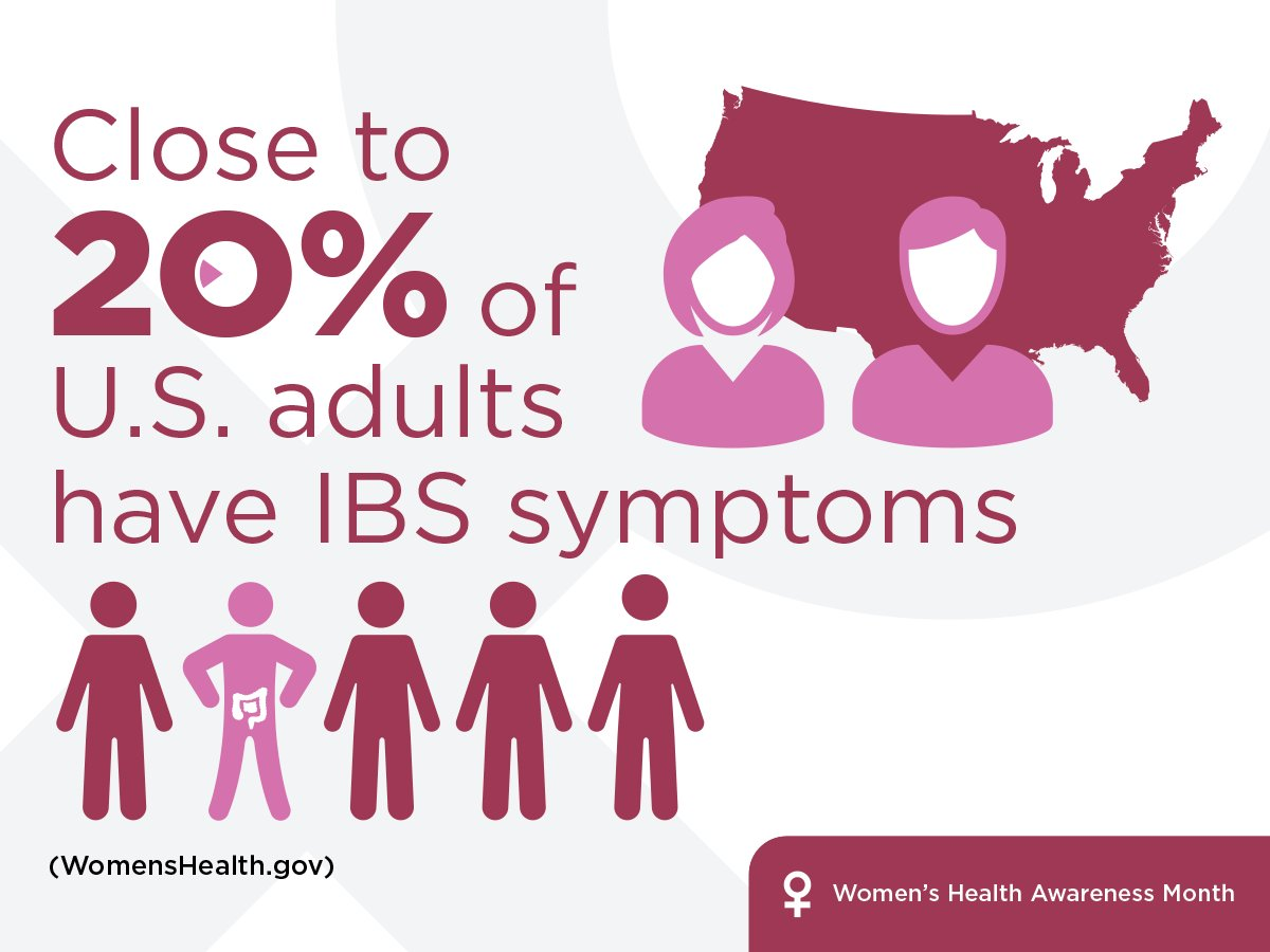 Not only do 20% of adults in the U.S. have symptoms, #IBS also effects more women than men. #womenshealth #womenshealthmonth #digestivehealth https://t.co/ttutAbRvpH
