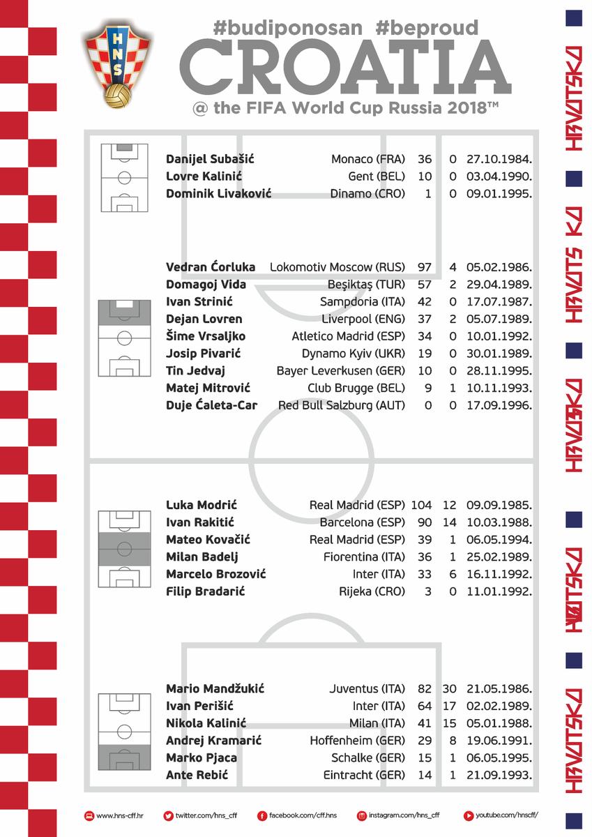 Modric, Kovacic y Rakitic en la lista de 24 seleccionados de Croacia 🇭🇷 #Rusia2018 https://t.co/7VSNP0A6zv
