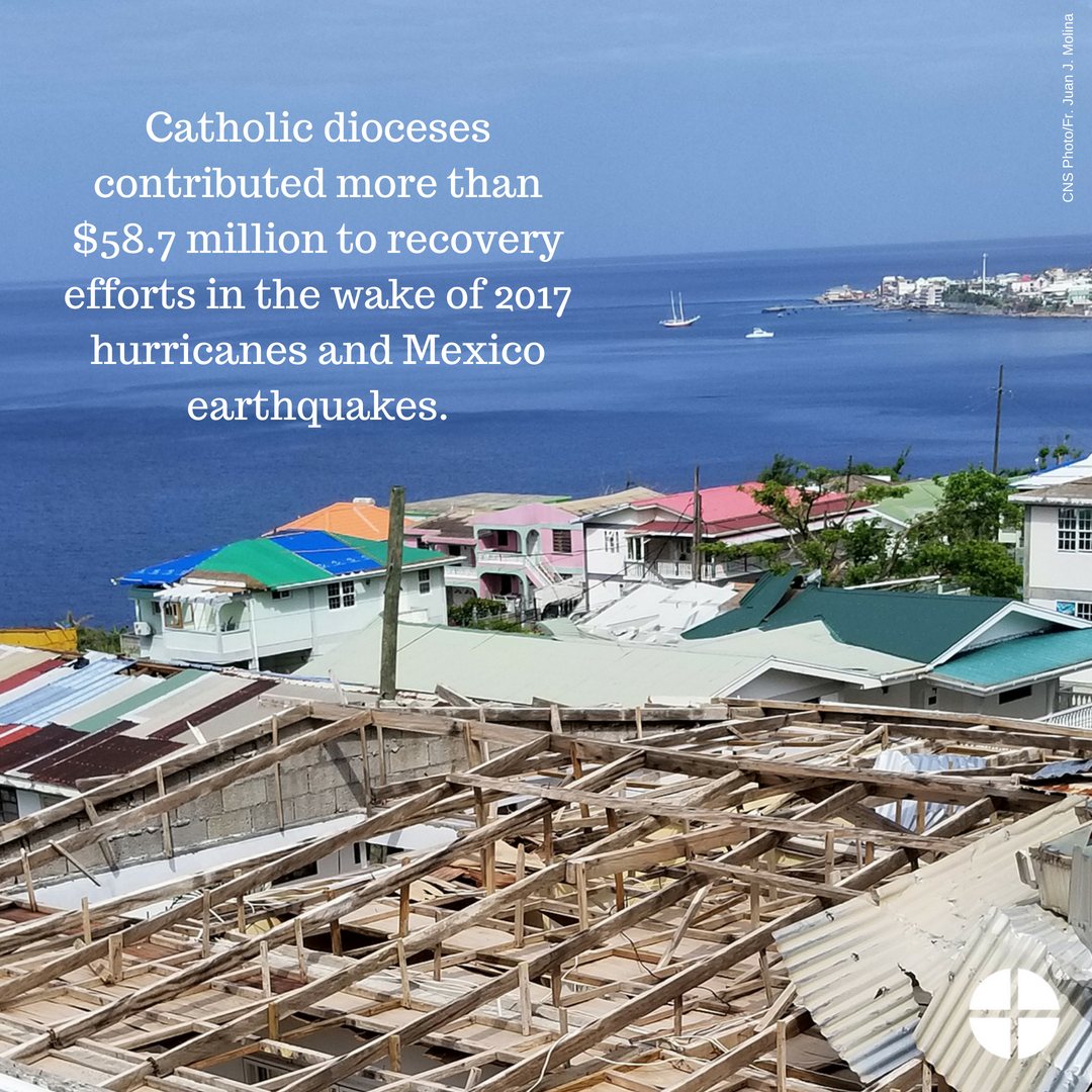 test Twitter Media - Catholic Dioceses Contribute More Than $58.7 Million to Recovery Efforts in the Wake of 2017 Hurricanes and Mexico Earthquakes https://t.co/A3XHlxNGzG https://t.co/2beuRyFEOR