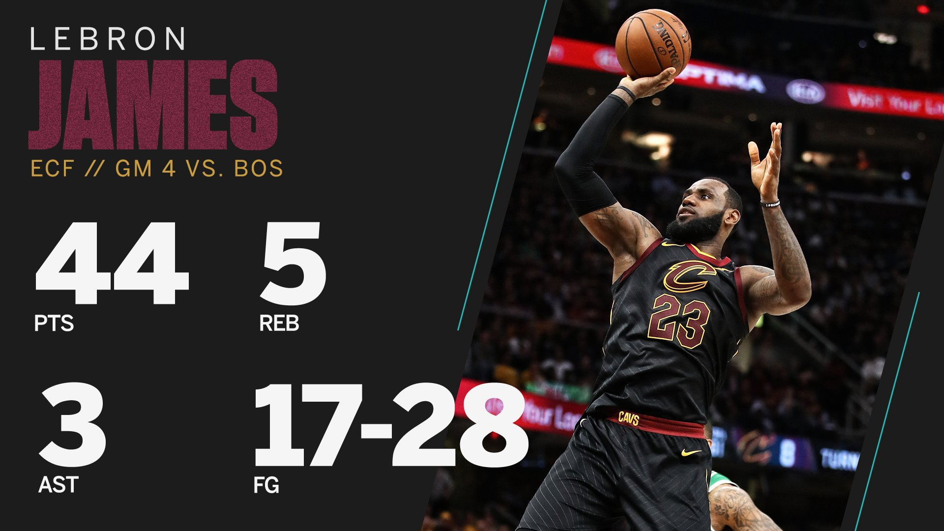 LeBron couldn't be stopped. https://t.co/t3B80jnvy4