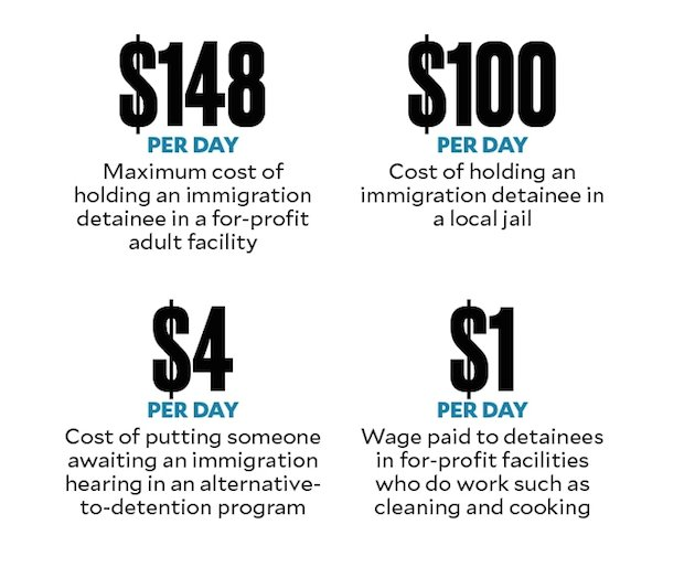 Trump's immigration crackdown is a boom time for private prisons https://t.co/pDjb3dZ0NZ https://t.co/OKu5R8zaC3