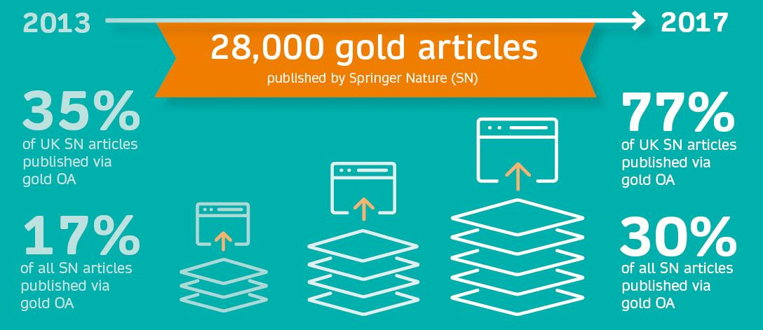 test Twitter Media - Between 2013 and 2017, there was a significant increase in #OA publications with UK corresponding authors. Learn more about the part we're playing in the UK's transition to open access. #OAintheUK https://t.co/vAuUTVHReq https://t.co/ks652q9ueZ