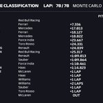 RT : The 2018 #MonacoGP is in the history books...