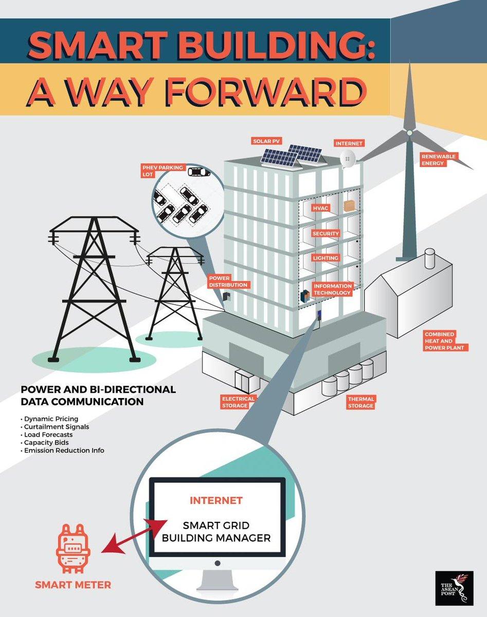 test Twitter Media - #Indonesia moves towards #smart buildings https://t.co/ccBb4i3N5k Interested in more? #Exhibit at #Elenex Indonesia https://t.co/mX4JVVY5XW #energy #efficiency #BEMS #smartgrid https://t.co/n2cmlWVJBt