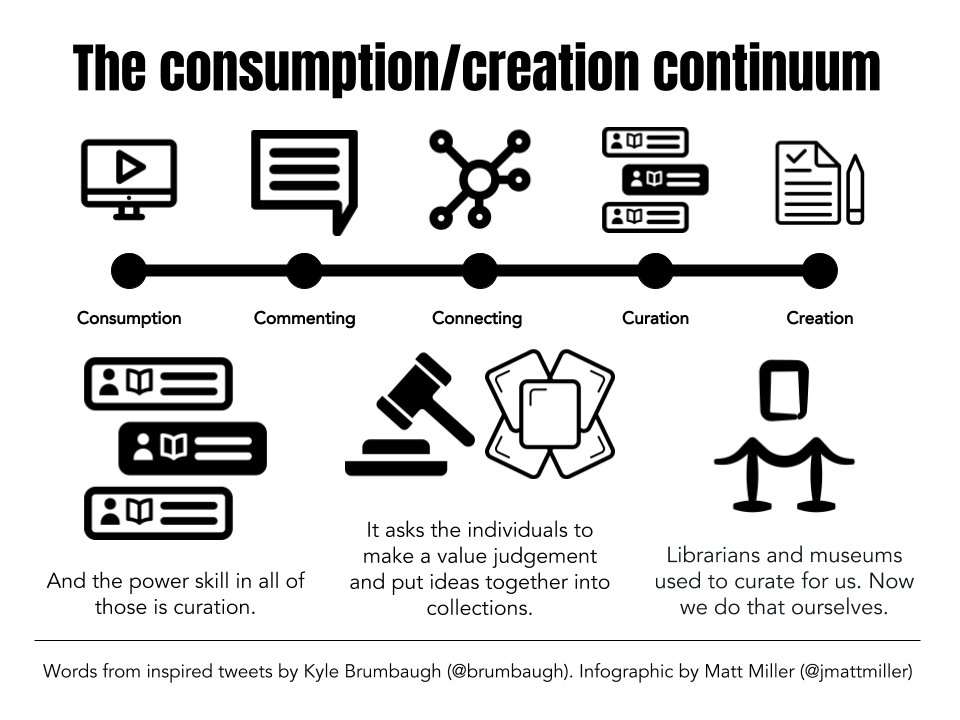 Consumers. Creators. It's not one or the other. It's a continuum!  Inspired by a thread of tweets by @brumbaugh today. LOVE the way this guy thinks! #ditchbook #caedchat #edtech https://t.co/Shl4fggvYI
