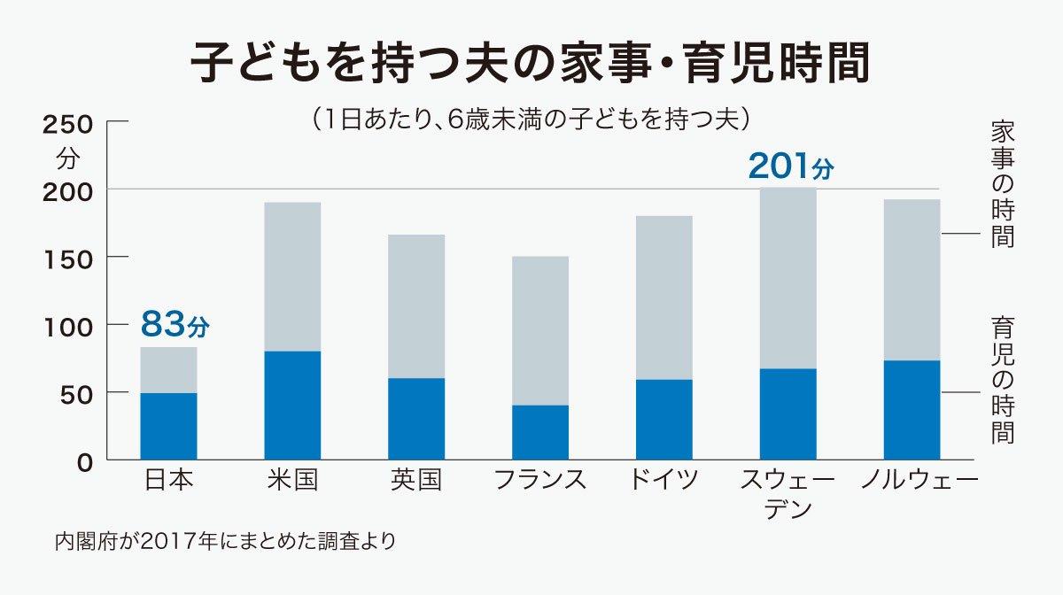 test ツイッターメディア - 日本の夫の家事・育児時間は1日83分。一方、スウェーデンは201分。差は歴然としています。働き方改革が進んでも、まっすぐ家に帰らない「フラリーマン夫」もいるようです。  #日経ビジュアルデータ #働き方改革 https://t.co/zKIfFWtqQm https://t.co/1t0LAkkB67
