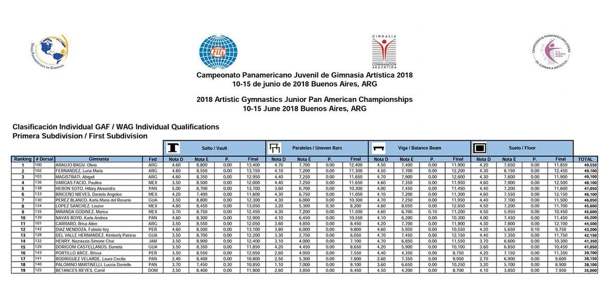 Junior Pan Am Championships