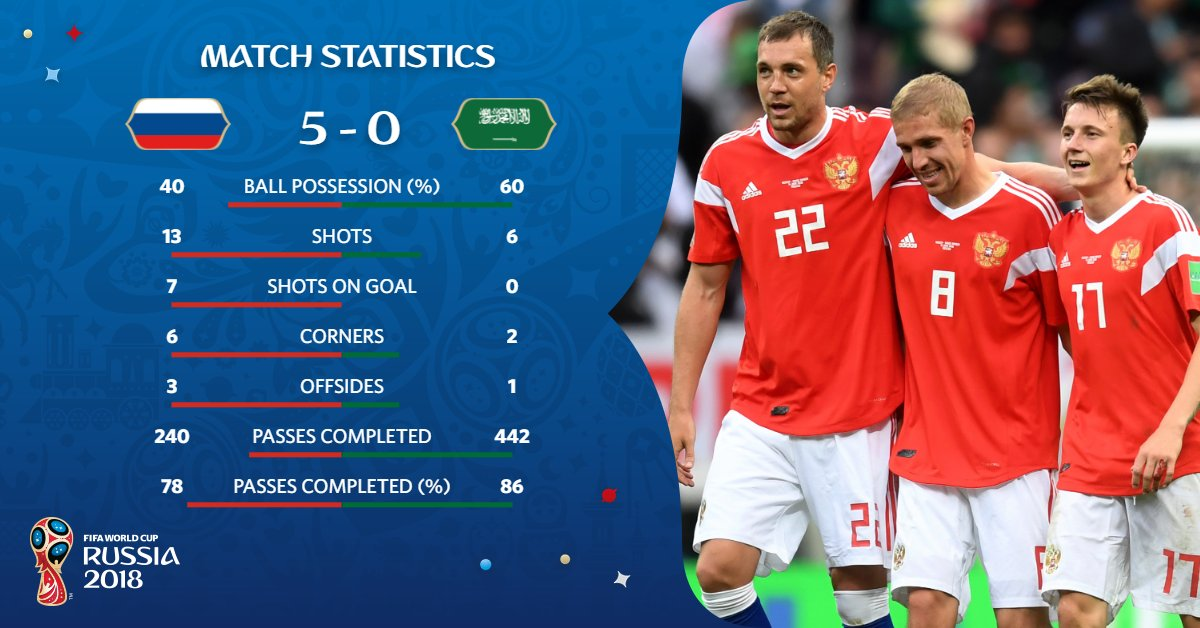 Some very interesting stats from #RUSKSA.  For @TeamRussia, there's only one that matters.   ⚽️⚽️⚽️⚽️⚽️   #WorldCup https://t.co/FxLVv2S6uy