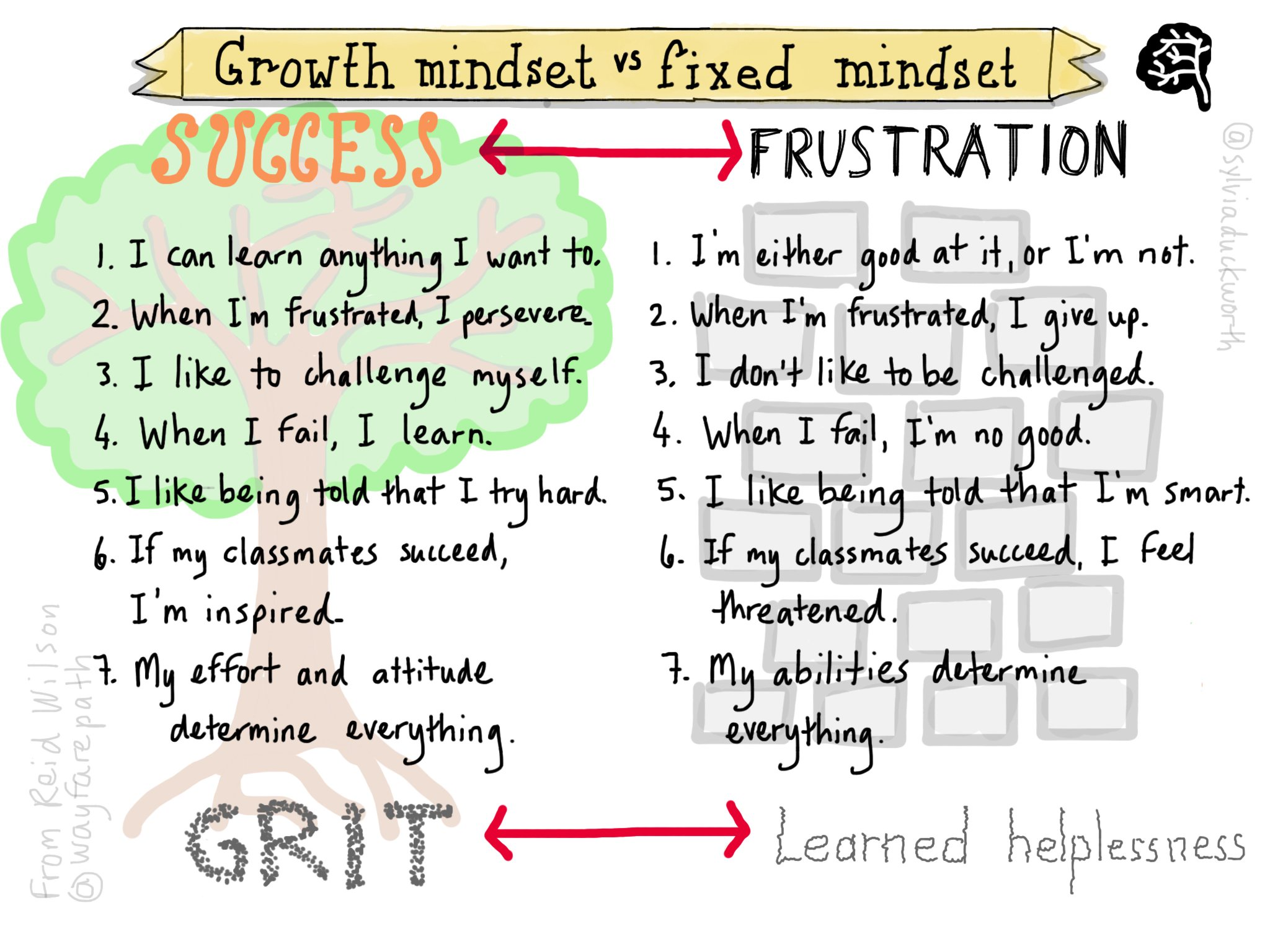 A good reminder of mindsets that lead to continual improvement #sketchnote by @sylviaduckworth @wayfaringpath #edchat #growthmindset https://t.co/iTVtZvDXYX