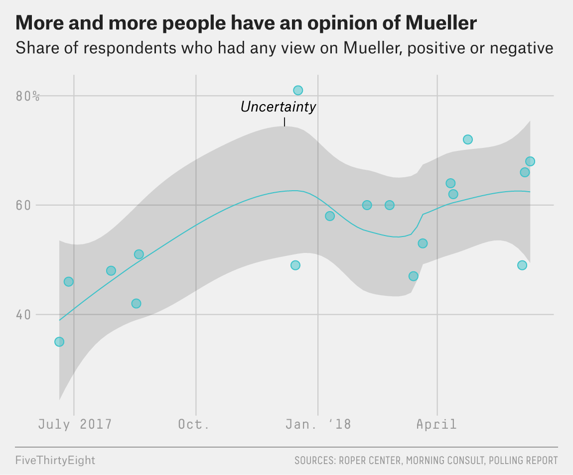 Here's the cumulative share of people who have had an opinion of Mueller over time:  https://t.co/6ODxKj6qQk https://t.co/q1F6kx7WUL
