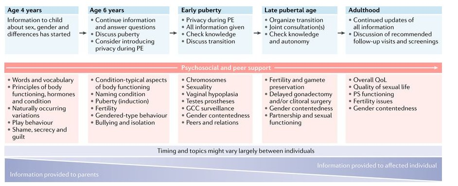 New Consensus Statement on caring for individuals with a difference of sex development https://t.co/qTOamJmp9j #DSDs https://t.co/QTRxGXDIJQ