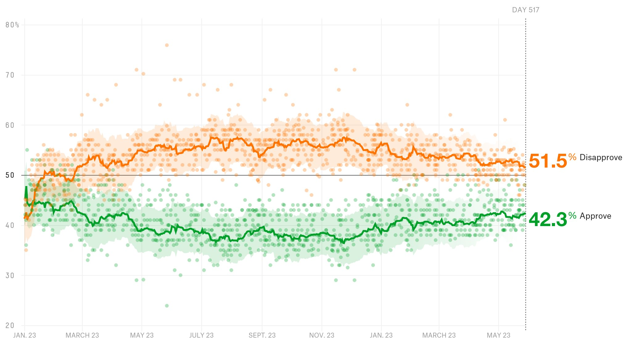 President Donald Trump has a 42.3% approval rating. https://t.co/gFuJdJjGOg https://t.co/GtUGyfoHR9