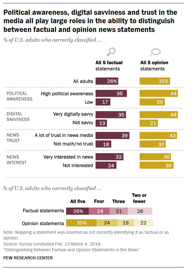 test Twitter Media - RT @pewjournalism: About a quarter of U.S. adults surveyed (26%) were able to correctly classify all 5 factual statements shown to them, while 35% were able to correctly classify all 5 opinion statements. https://t.co/ucAKKoOt5C https://t.co/XpY3Hp6X0D