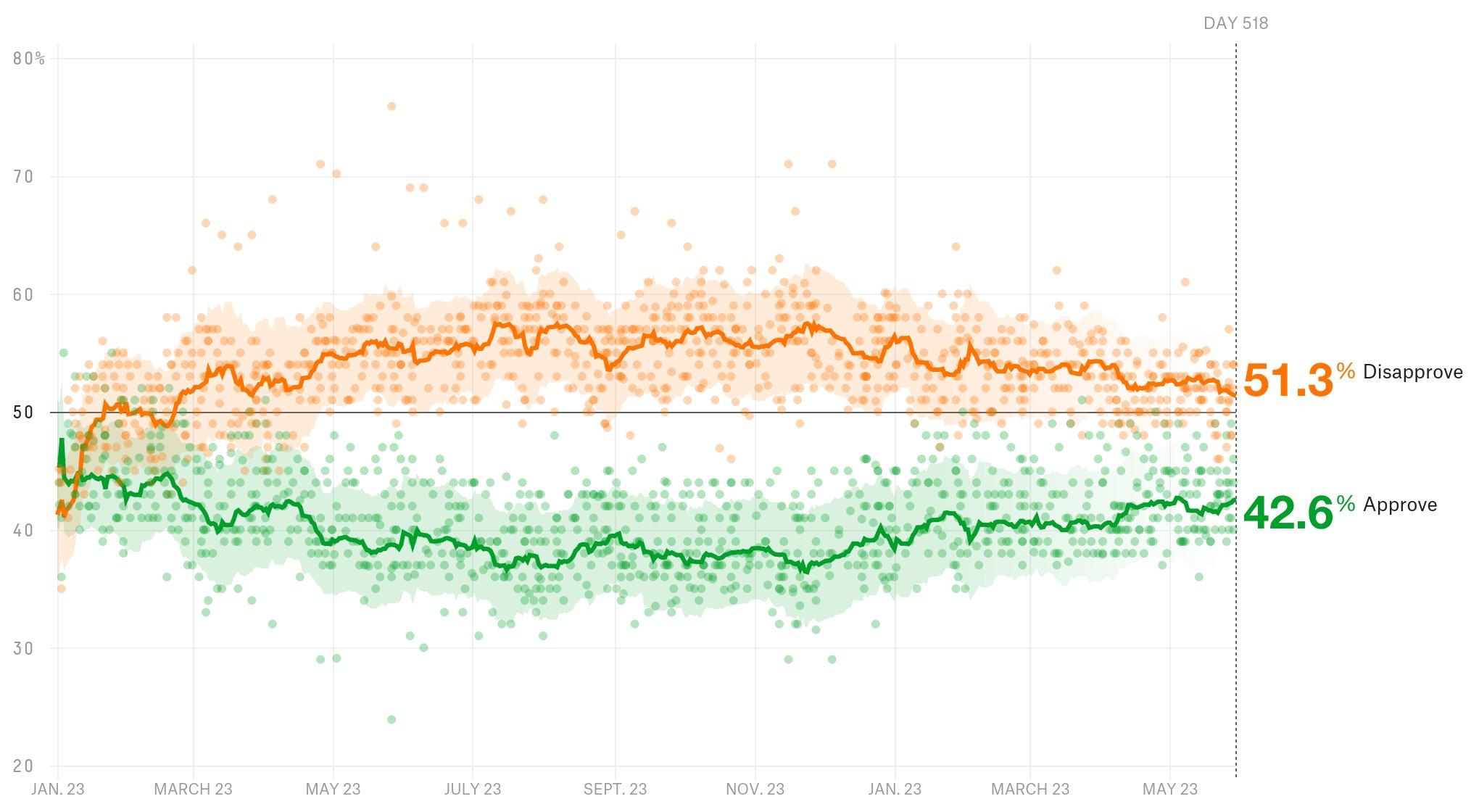 President Donald Trump has a 42.6% approval rating. https://t.co/gFuJdJjGOg https://t.co/OwOsshhLzt