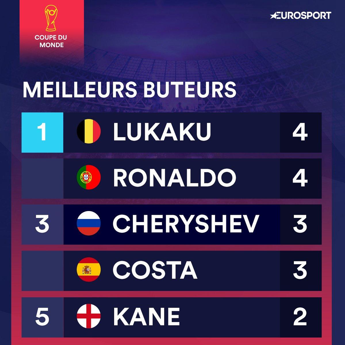 RT @Eurosport_FR: Lukaku rejoint Ronaldo en tête du classement des meilleurs buteurs #BELTUN #CM2018 https://t.co/C61nWjLlvg
