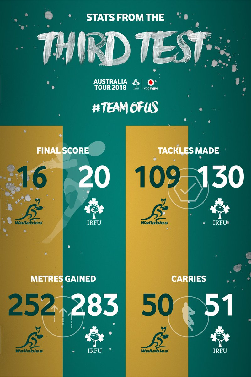 A massive team effort from @IrishRugby reflected in the stats and the scoreboard.  #AUSvIRL #TeamOfUs https://t.co/kyDUQD2cjd