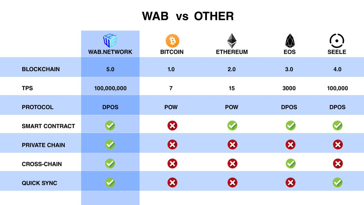 RT @WABnetwork: WAB - The Facelift of Blockchain of Blockchain  $WAB #Airdrop $BTC $ETH #Blockchain $EOS https://t.co/ywQzNB8ibc