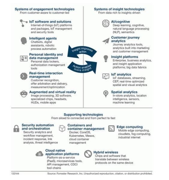 RT @ravikikan: Top 15 Emerging #Technologies #Infographic  #IoT #AI #AR #VR #ML #analytics #bigdata #CyberSecurity #Cloud #chatbots #deeplearning #martech  MT @Fisher85M @ravikikan HT: @mikequindazzi #AI #IoT #BigData #infographics ht @Fisher85M #BigData… copy @MIKEQUINDAZZI https://t.co/gWgf1R6DgR