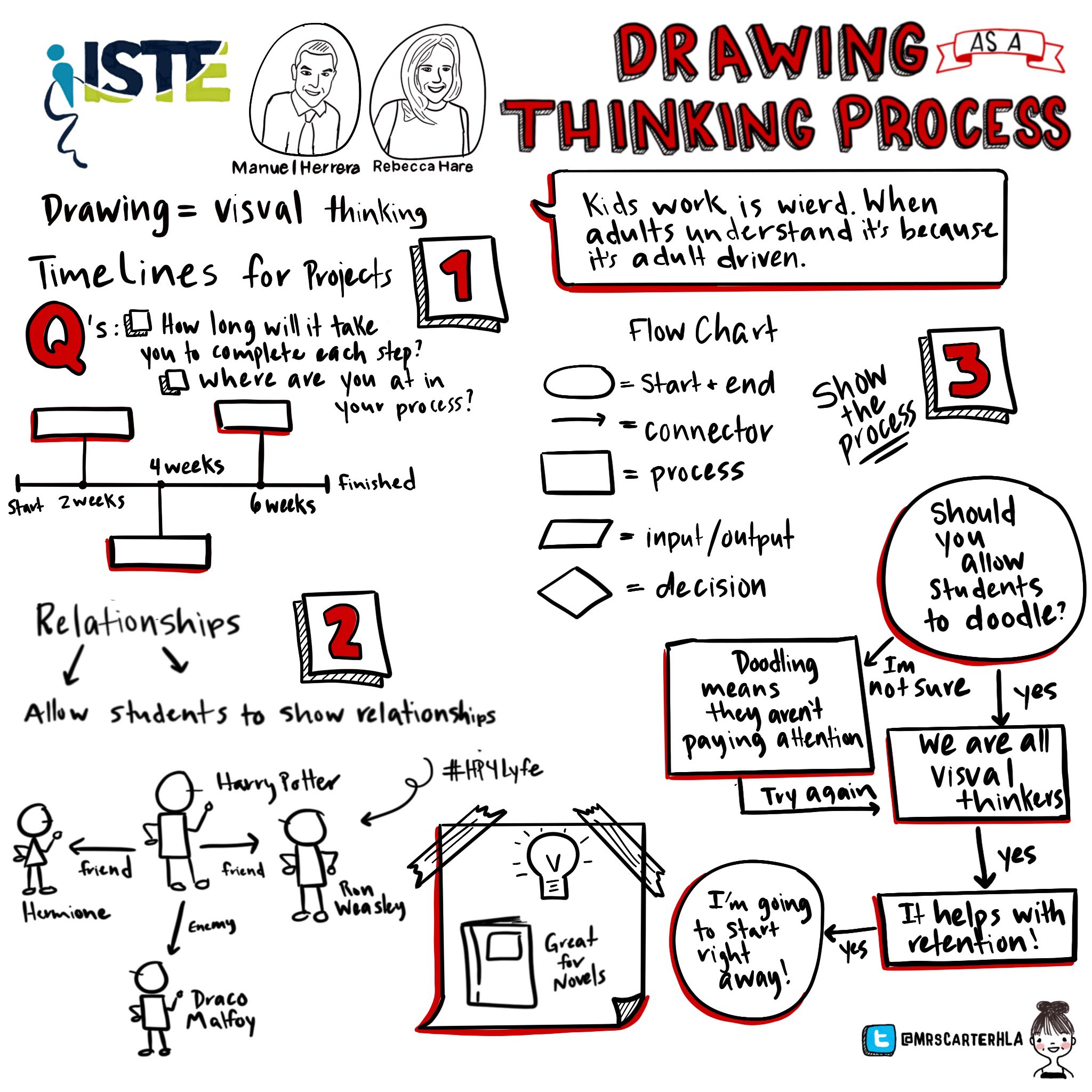 Some new ideas on visual thinking! Thanks @manuelherrera33 and @RLH_DesignED #iste18 #sketchiste #EveryoneCanCreate https://t.co/DaFJYFL65T
