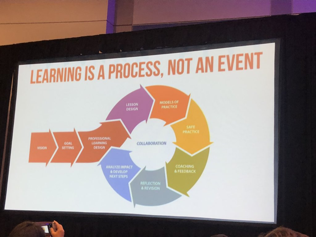 """Learning is a process, not an event."" YES! Love this via @katiemartinedu #iste18 https://t.co/JiClQlIXvZ"