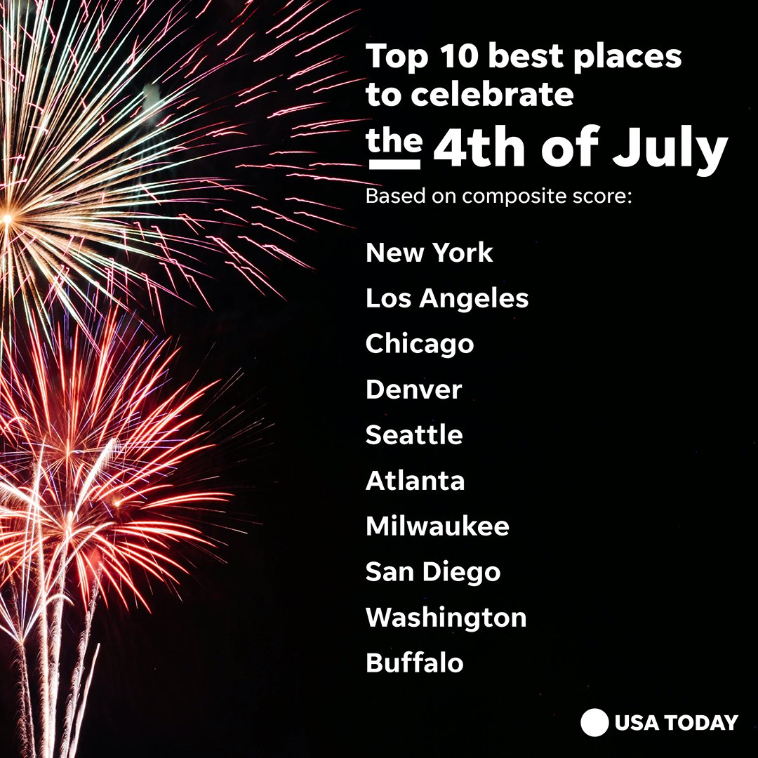 The Big Apple was ranked the best city in the nation for Independence Day celebrations.
